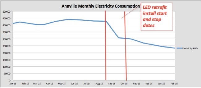 Annville Monthly Energy Consumption Chart